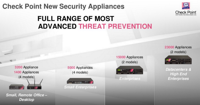 Check Point Security Appliance