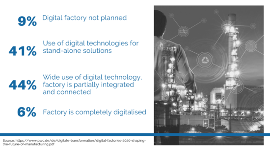smart factory digital factory manufacturing industry logistics supply chain