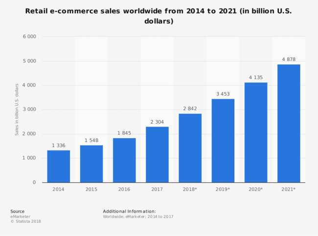 global retail sales e-commerce order fulfillment