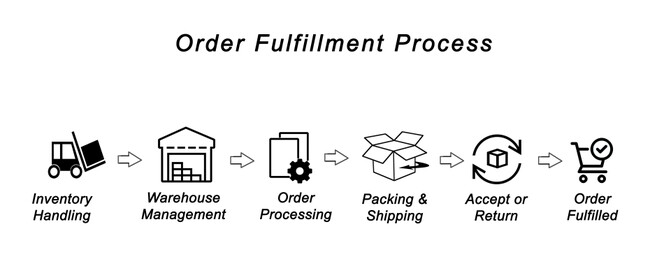 order fulfillment inventory management warehouse management